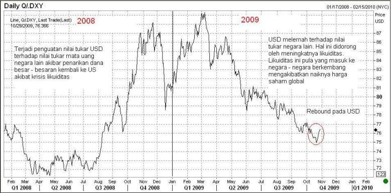 USD Index - edit